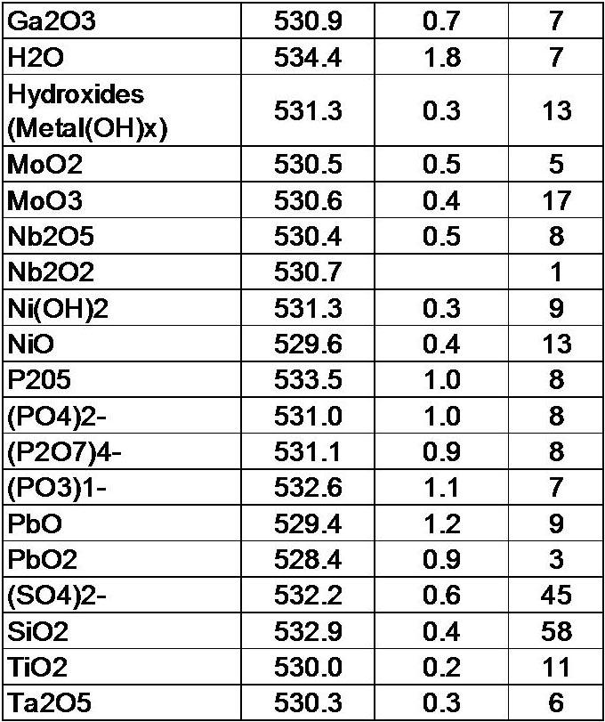 Oxygen Binding Energy Table Of Xps