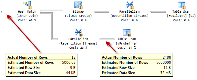Parallel execution plan with runtime statistics