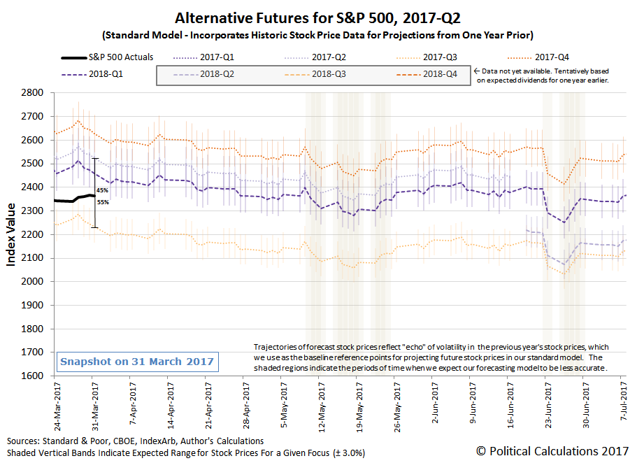 Alternative Futures - S&P 500 - 2017Q2 - Standard Model - Snapshot on 31 March 2017