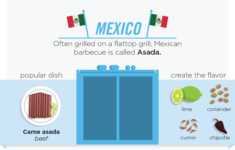 07-Mexico-Asada-personalcreations-Barbecue and Grilling Infographic from around the World-www-designstack-co