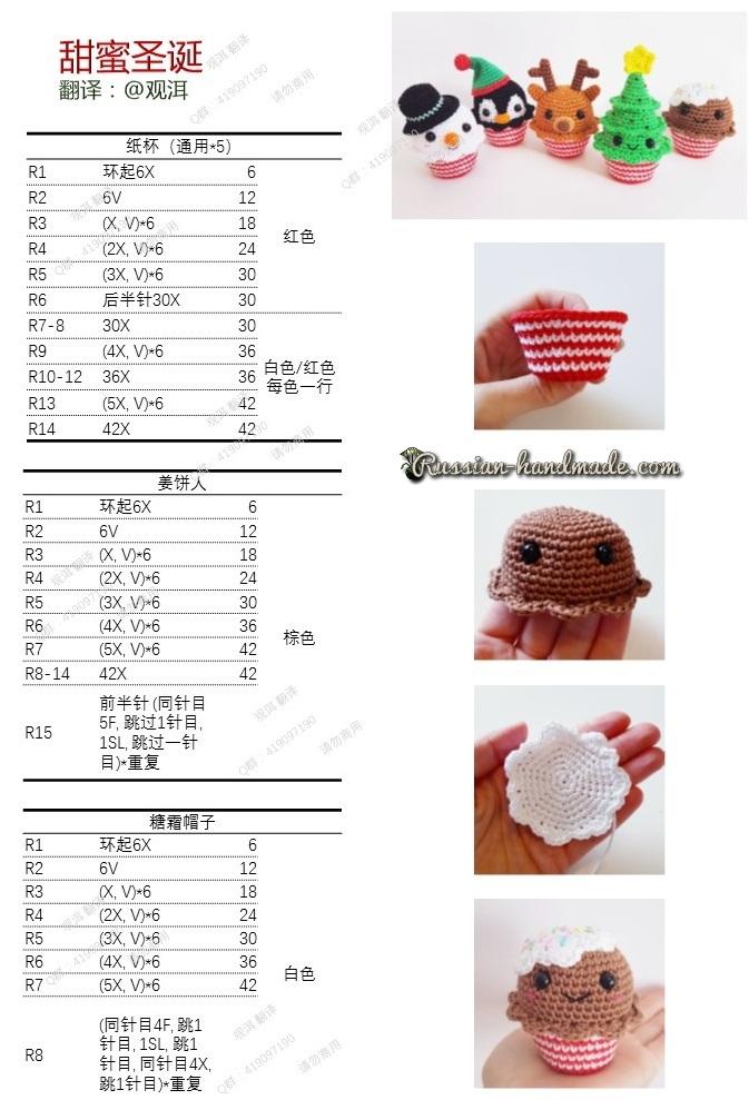 Описание кексов со снеговиком, пингвином, олененком, елочкой и пряничного человечка (1)