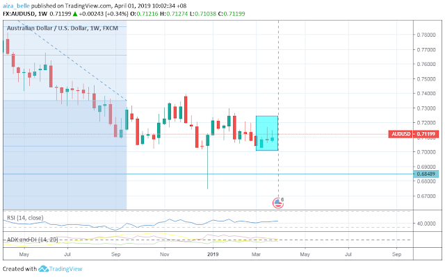 AUDUSD March 2019 Seasonality Forecast Outcome