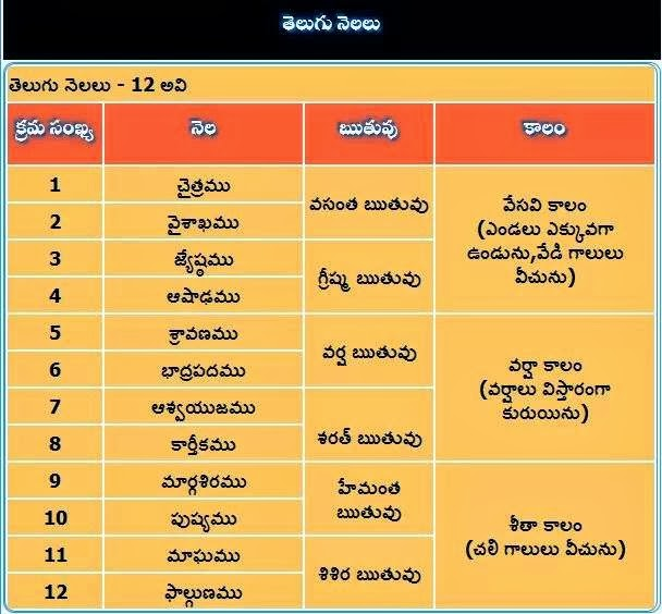 Telugu Months and Telugu Climates, Seasons - Hindu Devotional