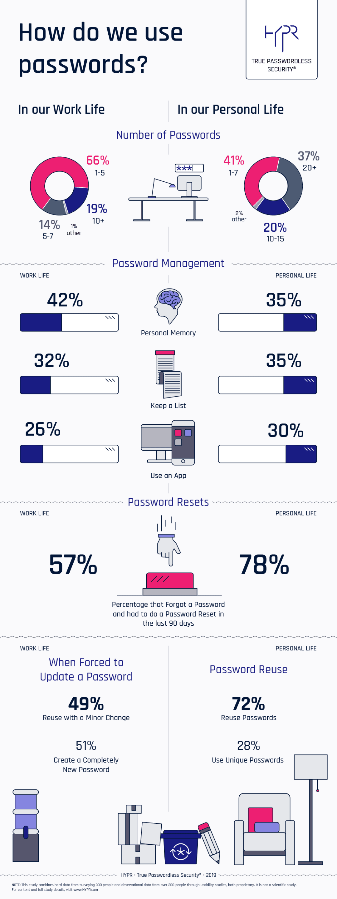 78% of People Had to Reset a Password They Forgot in Past 90 Days