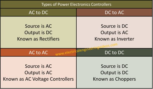 types-of-power-converters