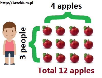 Amazing Multiplication Tables Beutiful Home Inspiration Aditmahrainfo