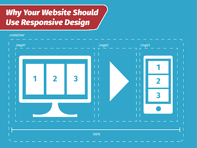 A diagram showing how responsive design works to make your website mobile friendly.