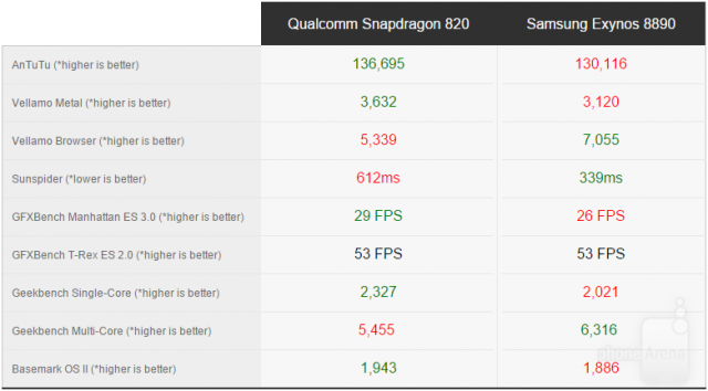Snapdragon-820-vs-Exynos-8890-benchmarks