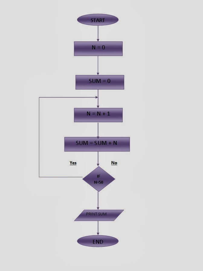 Flow Chart For Programming in c++ flow chart for Sum of first 50