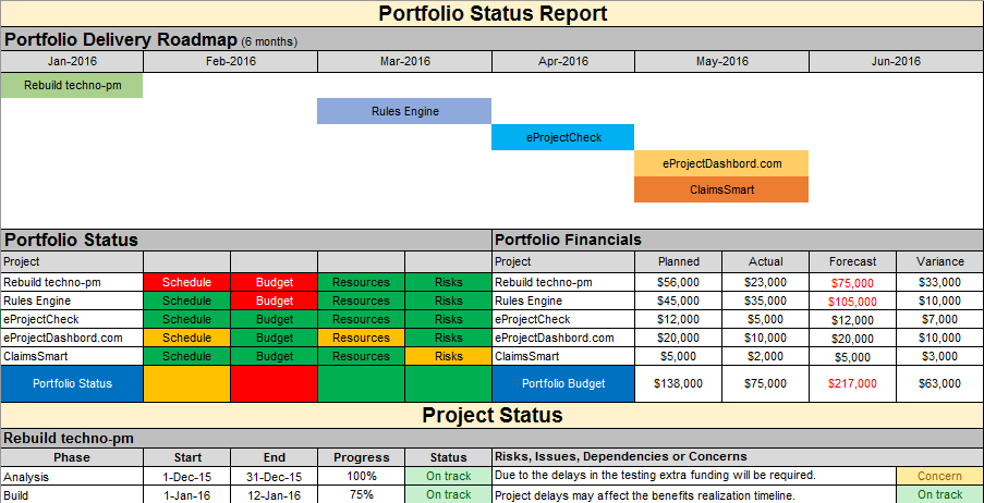 Project status report template free project management for Managing multiple projects template