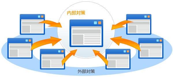 検索エンジン最適化には外部SEOと内部SEOそしてユーザービリティがある事を知って置こう, To kowing inside SEO & outside SEO & userbility