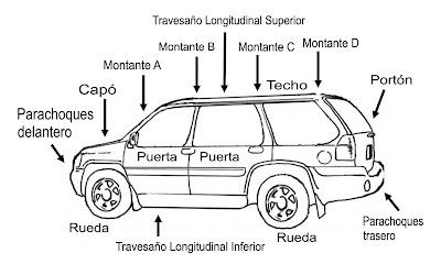 Geografía Partes De Un Auto Derivadas De Minerales