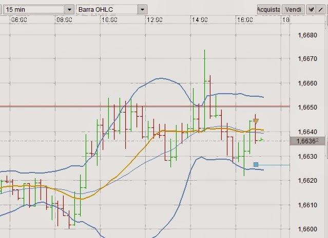 [VIDEO] Trading Forex con doppio massimo e Bande di Bollinger su GBP/USD 1