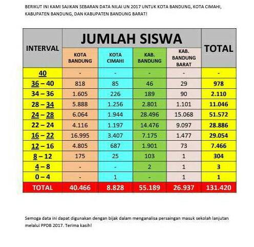 Nilai Ujian Nasional SMP