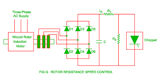 rotor resistance speed control of the three phase induction motor
