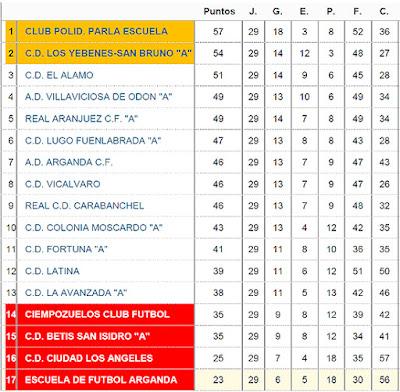Fútbol Aranjuez Real Aranjuez