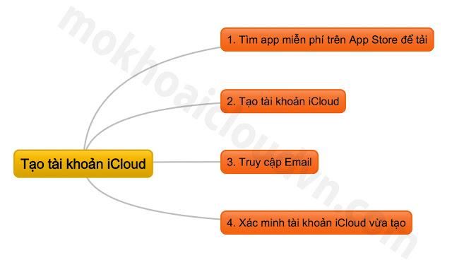 Tóm tắt cách tạo tài khoản iCloud