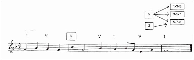penyusunan-melodi-1