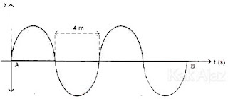 Gelombang berjalan dari titik A ke B, cepat rambat gelombang