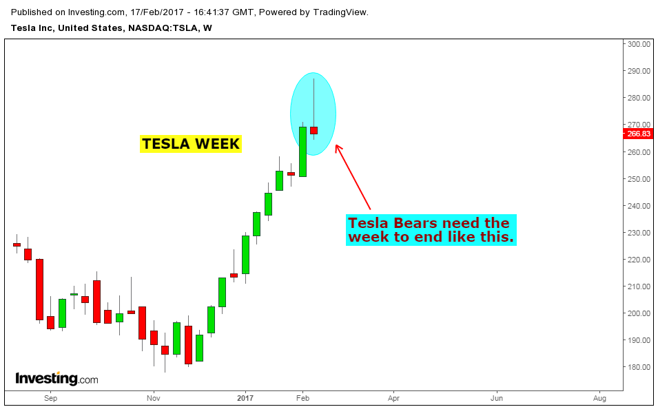 tesla analysis Tesla is trying to overcome its latest obstacle of convincing the public that owning an electric car is a convenient and feasible option for everyone tesla's first quarter 2015 sales in china lagged behind expectations due to.