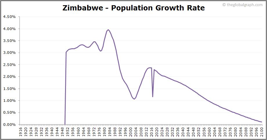 Zimbabwe  Population Growth Rate