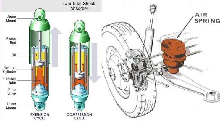 Coilovers Versus Air Suspension Running Cost And Racing