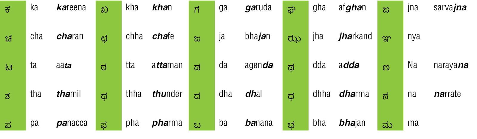 Learn Kannada - Worksheets  Konkani Alphabets Related