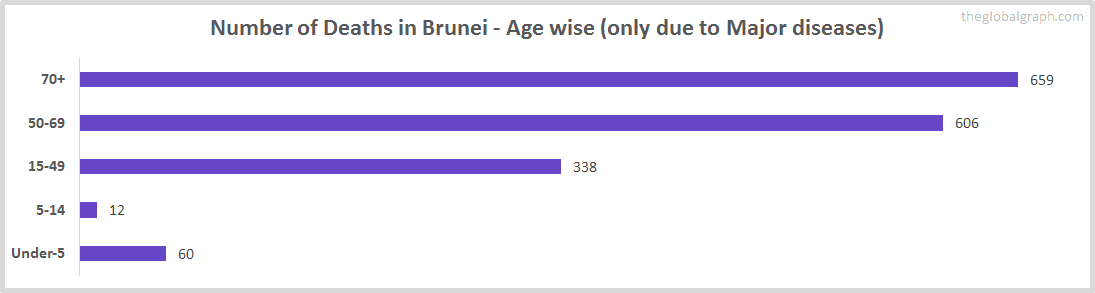 Number of Deaths in Brunei - Age wise (only due to Major diseases)