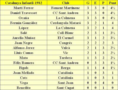Clasificación del Campeonato Infantil de Catalunya 1982