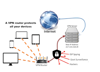 IoT Device Protection via VPN Router