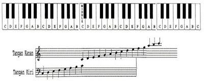 Cara Memainkan Piano Keyboard dengan dua tangan