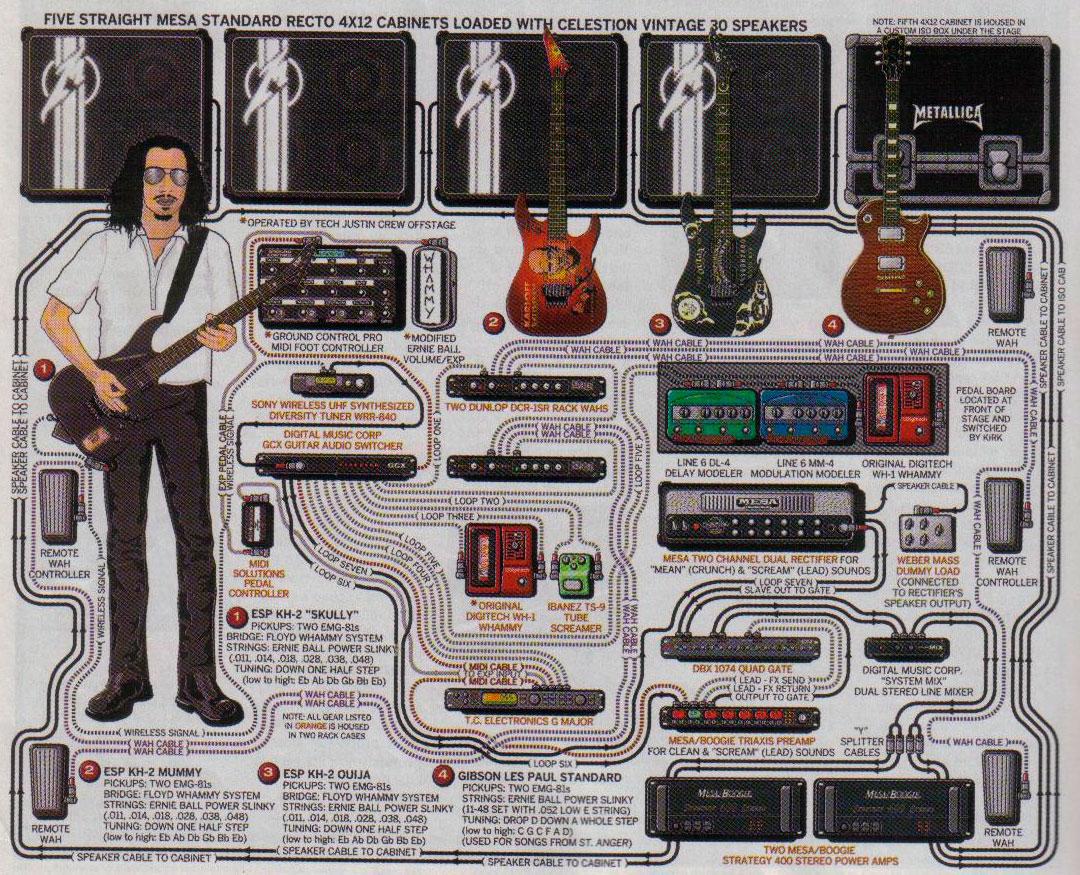 metallica diagram the jungle of rock n roll os equipamentos usados pelos  the jungle of rock n roll os equipamentos usados pelos