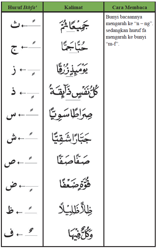 Contoh Ikhfa wusta pada huruf tanwin
