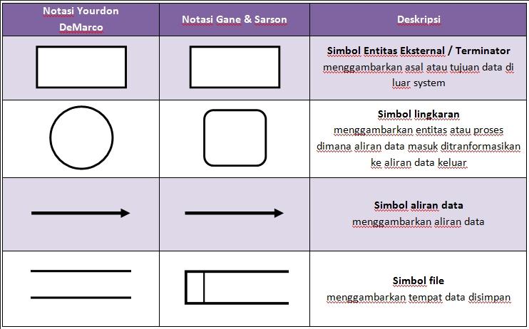 Rancangan data flow diagram ccuart Choice Image