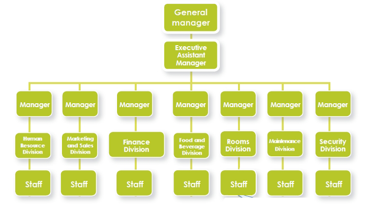Hotel Front Office Organizational Structure