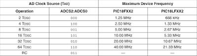 Tabla de selección del tiempo de conversión.