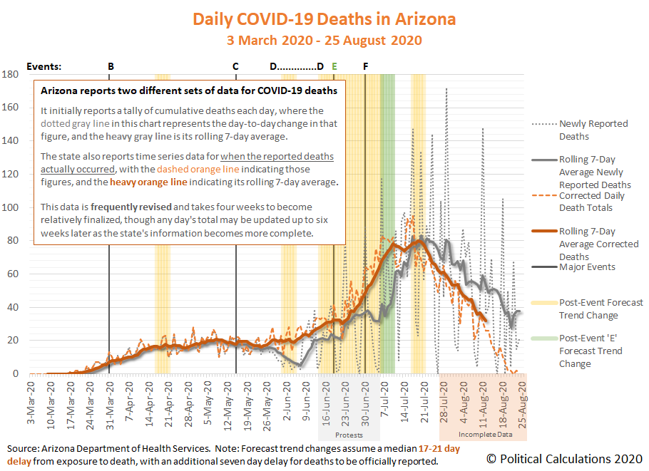 Daily COVID-19 Deaths in Arizona, 3 March 2020 - 25 August 2020