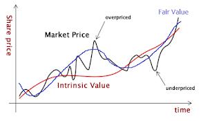 Kalkulator untuk menghitung valuasi saham