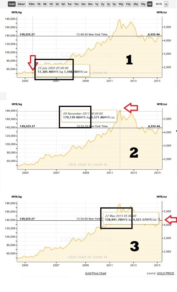 trend harga emas sejak 10 tahun menerusi graf