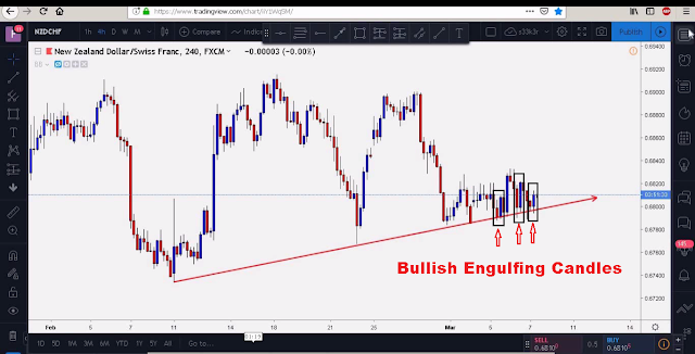 bullish engulfing candles