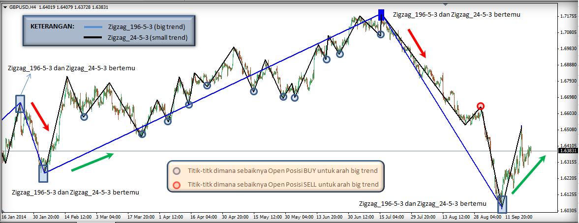 Zigzag forex trading strategy