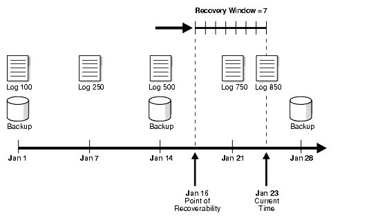 Navaneeth's Blog: Retention policy and Recovery Window