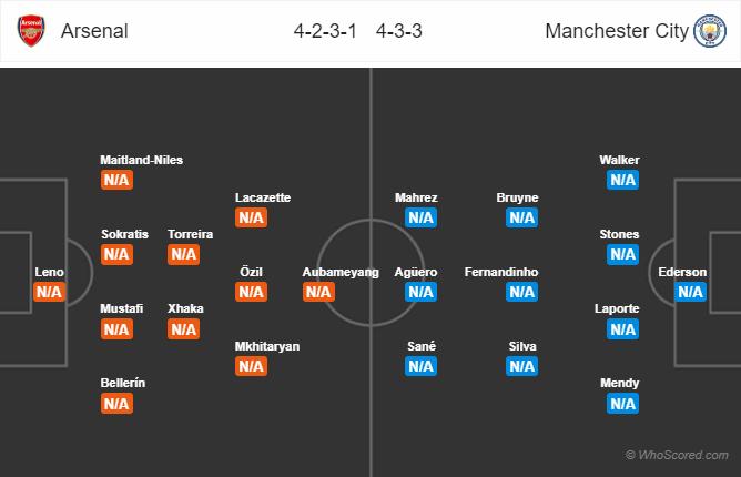 Lineups – Arsenal vs Manchester City