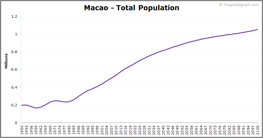 Macao  Total Population Trend