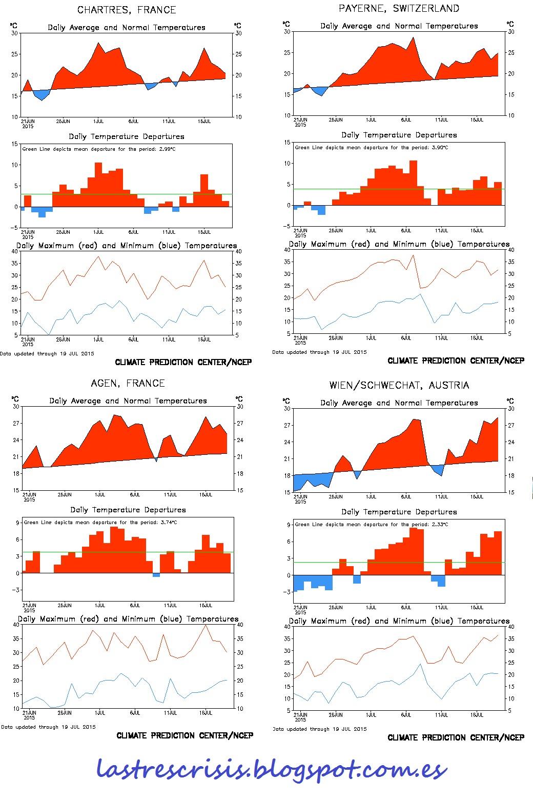 Las tres crisis la gran ola de calor de julio de 2015 - Graficas madrid palma ...