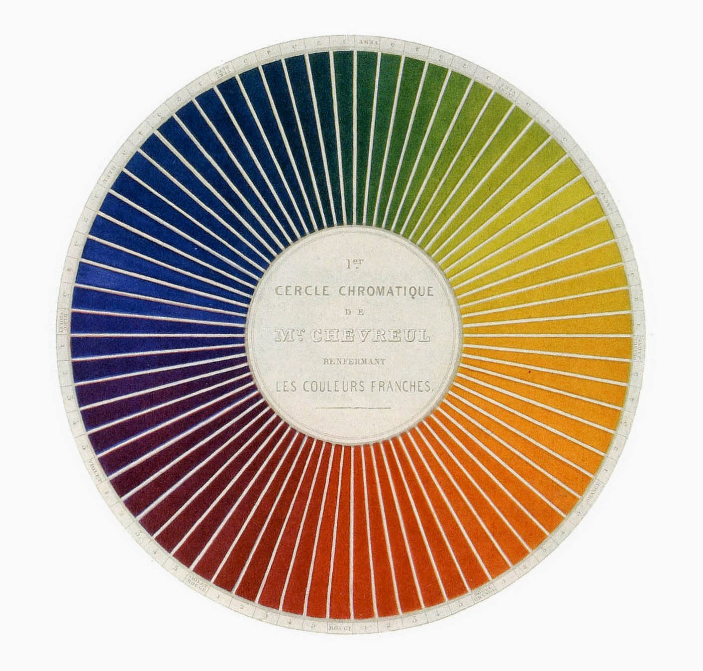 1839 Chevreuls Colour Wheel