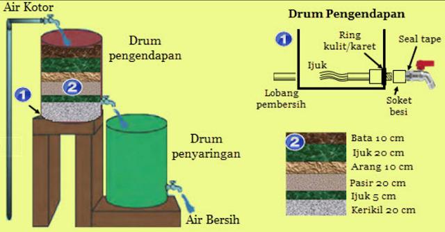 Cara membuat saringan air sederhana