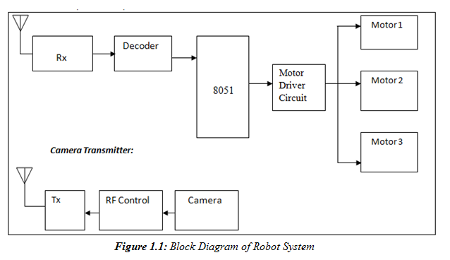 robot block diagram 2004 ford f250 fuse block diagram techpayana : agriculture based robot- e&c project #10