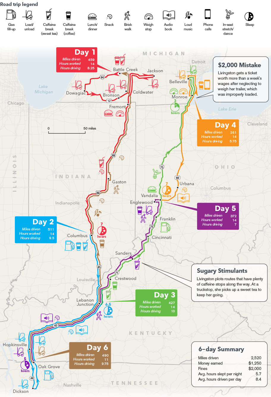 http://www.bloomberg.com/infographics/2014-12-17/truckers-odyssey-six-days-on-the-road.html