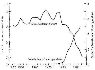 Source: F.L & L.A. Rivera-Batiz, International Finance and Open Economy Macroeconomics (Optional Textbook), 2nd ed., 1994, p.357. The left scale for manufacturing share and the right scale for oil & gas share in GDP.